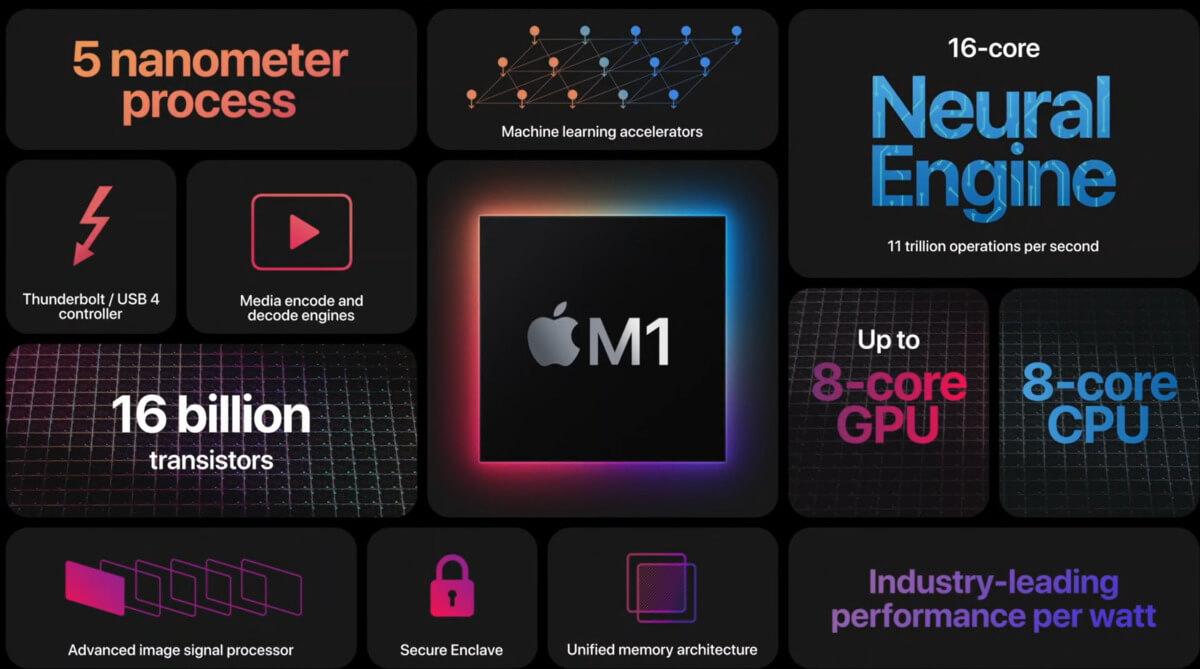 Exquisite design created by Apple M1 iMac MacBook
